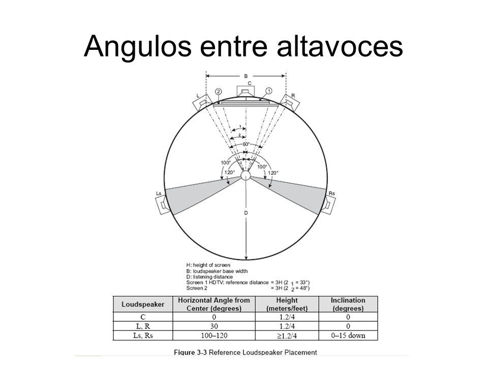 Calibración de frecuencia La primera medición que se debe realizar es el volumen de la sala (Largo x ancho x alto).