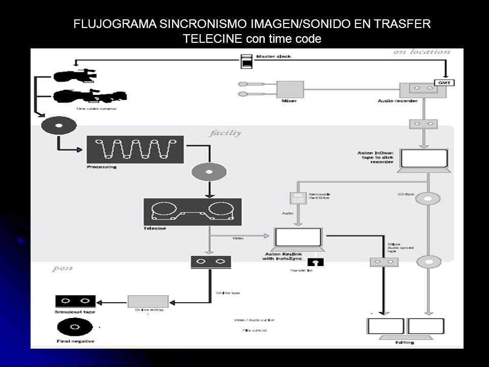 FLUJOGRAMA SINCRONISMO IMAGEN/SONIDO EN TRASFER TELECINE con time code