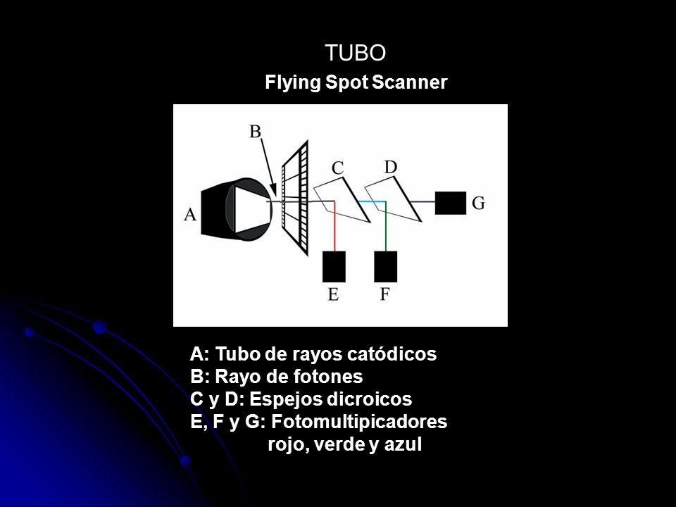 Flying Spot Scanner A: Tubo de rayos catódicos B: Rayo de fotones C y D: Espejos dicroicos E, F y G: Fotomultipicadores rojo, verde y azul TUBO