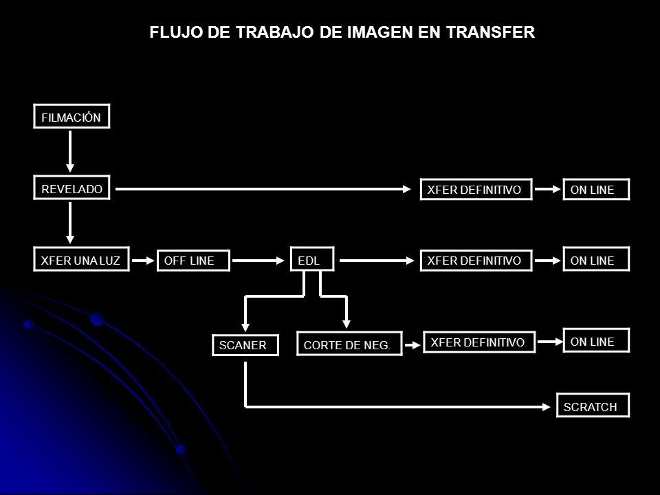 FLUJO DE TRABAJO DE IMAGEN EN TRANSFER FILMACIÓN REVELADO XFER UNA LUZ OFF LINE EDL XFER DEFINITIVO ON LINE CORTE DE NEG. SCANER XFER DEFINITIVO ON LI