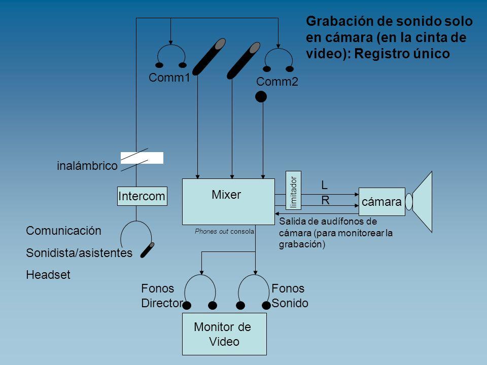 cámara Mixer L R Comm1 Comm2 Fonos Director Fonos Sonido Monitor de Video Comunicación Sonidista/asistentes Headset inalámbrico Intercom Grabación de