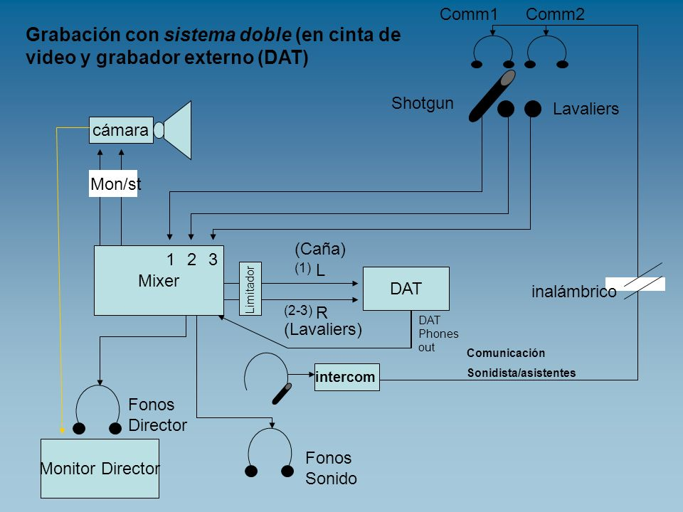 cámara Mixer Monitor Director DAT Shotgun Lavaliers 123 L R Fonos Sonido Fonos Director Mon/st (Lavaliers) (Caña) inalámbrico Comm1Comm2 intercom Comu