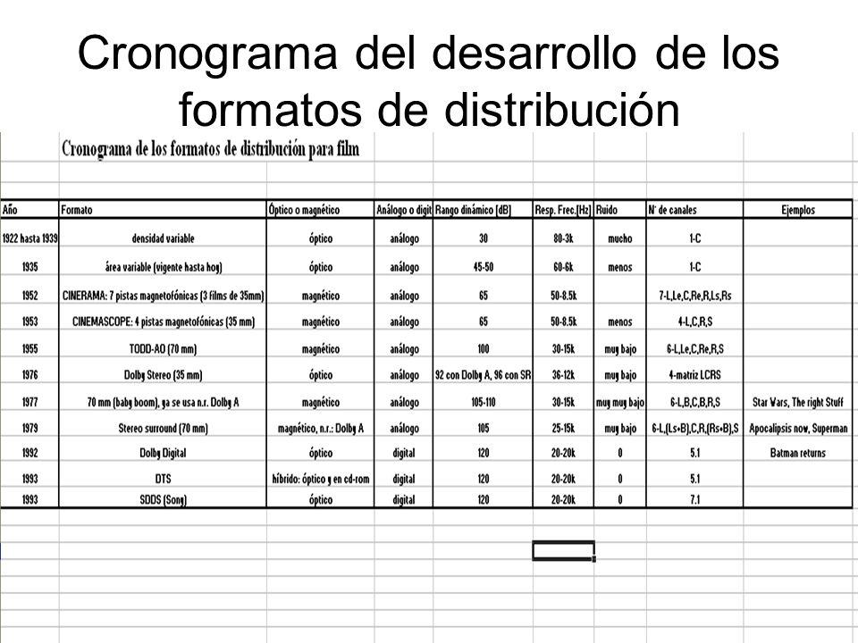 Cronograma del desarrollo de los formatos de distribución