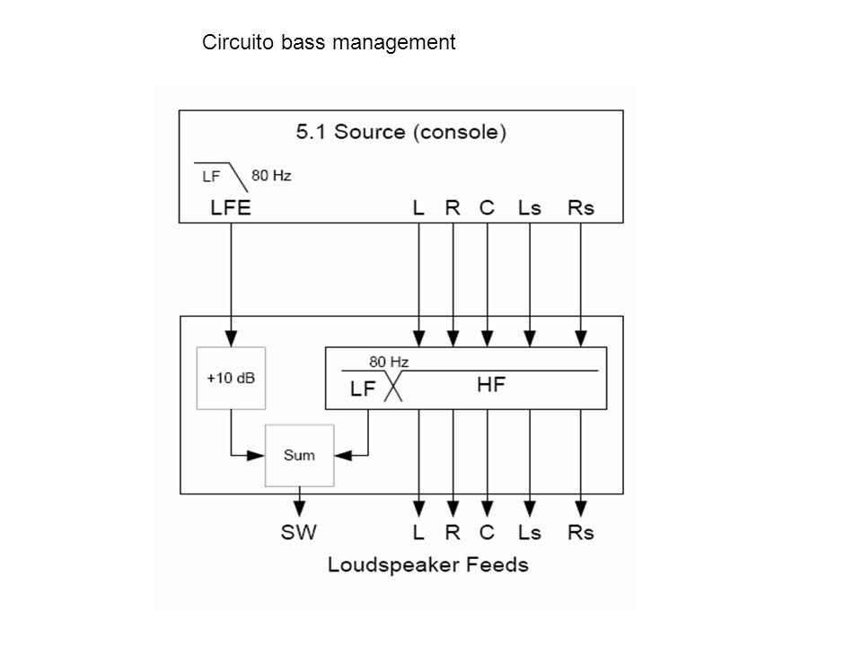 Circuito bass management