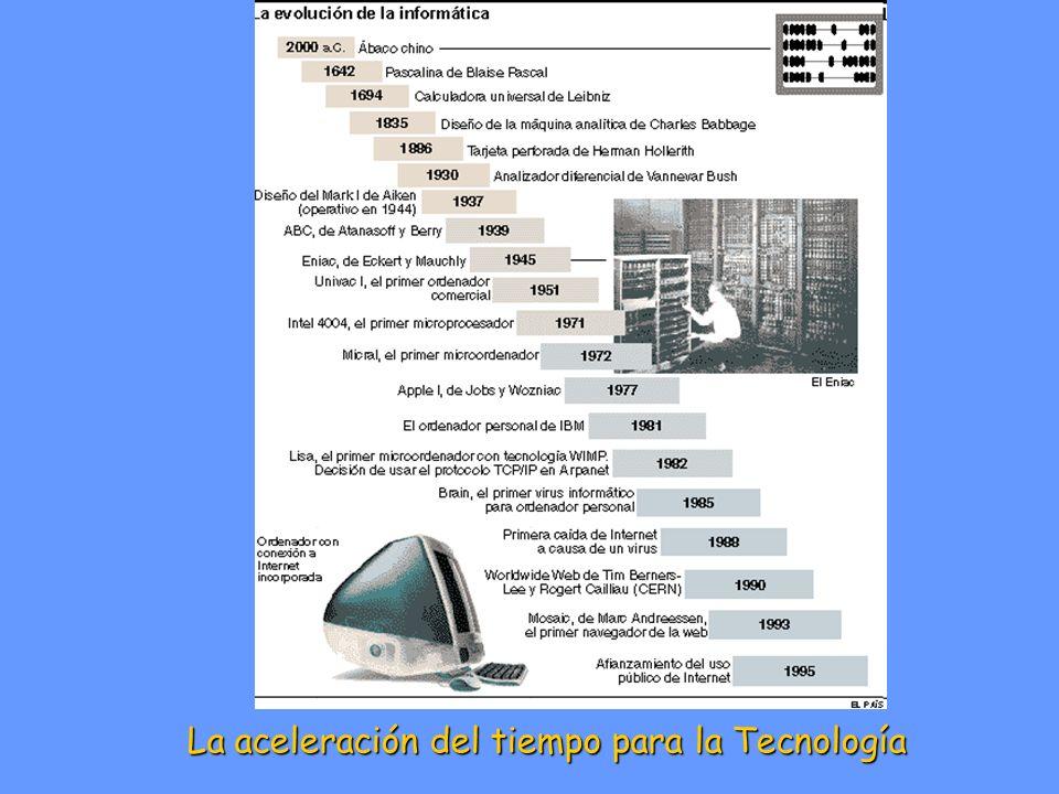La aceleración del tiempo para la Tecnología