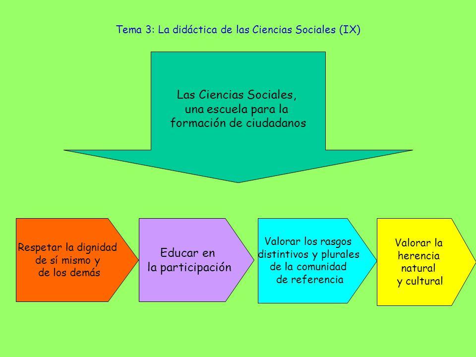 Tema 3: La didáctica de las Ciencias Sociales (IX) Las Ciencias Sociales, una escuela para la formación de ciudadanos Educar en la participación Respe