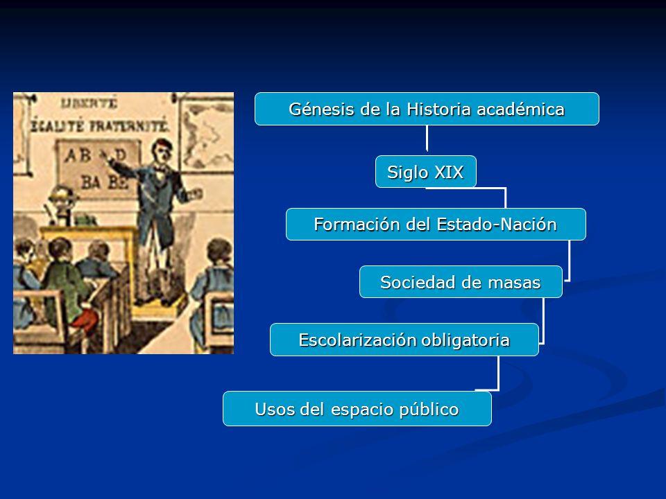 Génesis de la Historia académica Siglo XIX Formación del Estado-Nación Sociedad de masas Escolarización obligatoria Usos del espacio público