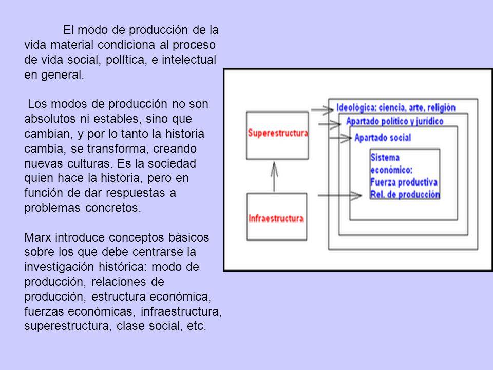 El modo de producción de la vida material condiciona al proceso de vida social, política, e intelectual en general. Los modos de producción no son abs
