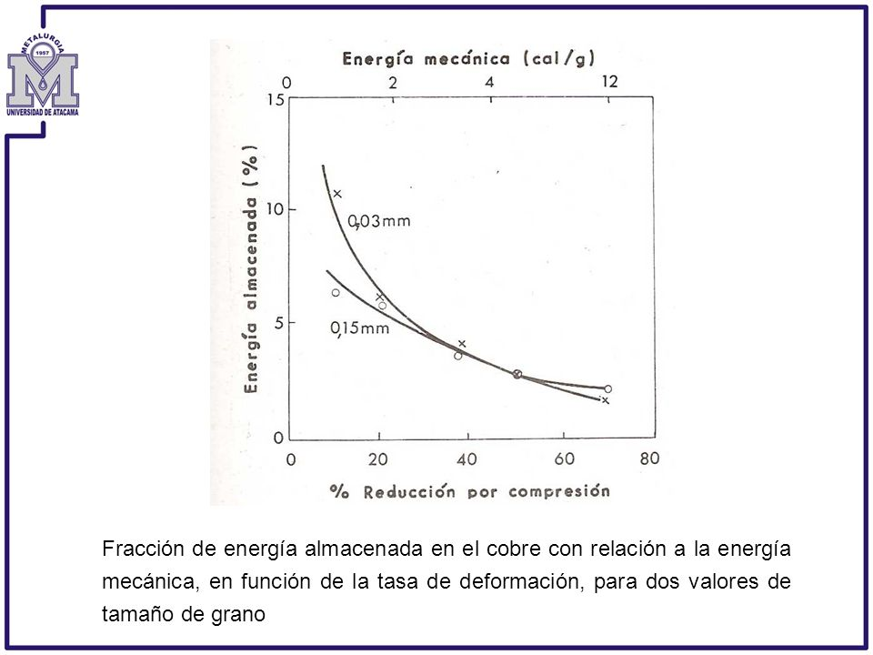 Fracción de energía almacenada en el cobre con relación a la energía mecánica, en función de la tasa de deformación, para dos valores de tamaño de gra