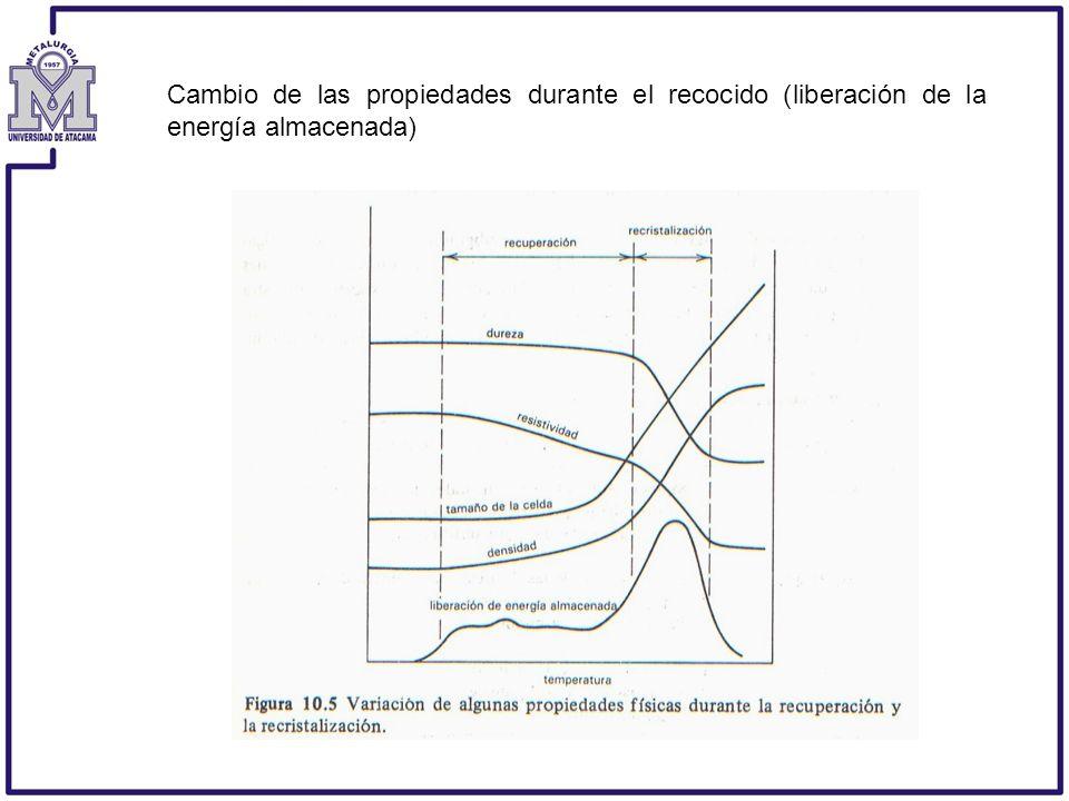 Cambio de las propiedades durante el recocido (liberación de la energía almacenada)