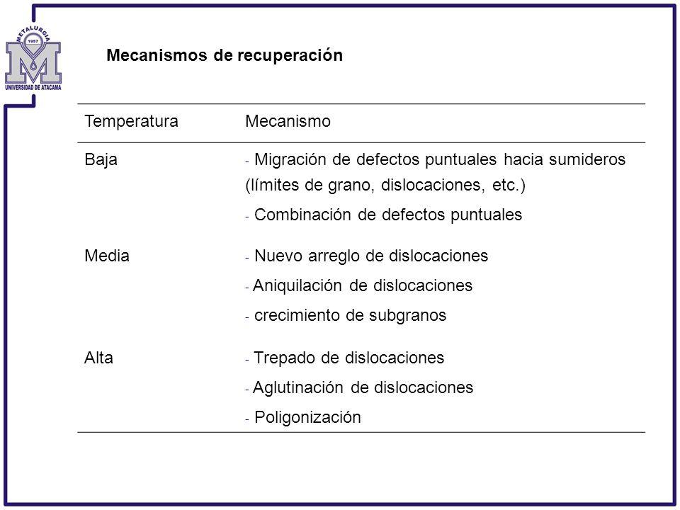 TemperaturaMecanismo Baja - Migración de defectos puntuales hacia sumideros (límites de grano, dislocaciones, etc.) - Combinación de defectos puntuale