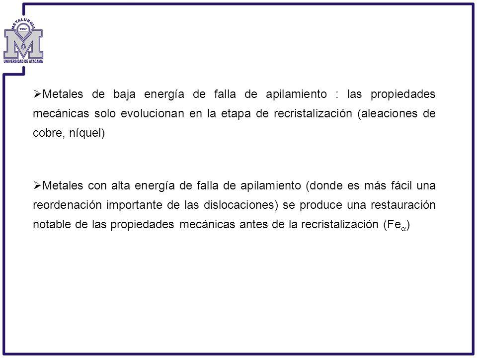 Metales de baja energía de falla de apilamiento : las propiedades mecánicas solo evolucionan en la etapa de recristalización (aleaciones de cobre, níq