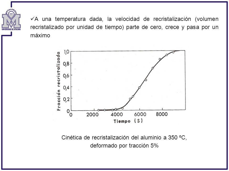 A una temperatura dada, la velocidad de recristalización (volumen recristalizado por unidad de tiempo) parte de cero, crece y pasa por un máximo Cinét