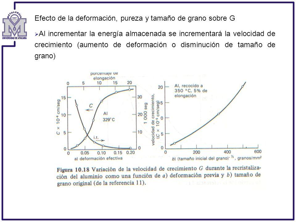 Efecto de la deformación, pureza y tamaño de grano sobre G Al incrementar la energía almacenada se incrementará la velocidad de crecimiento (aumento d
