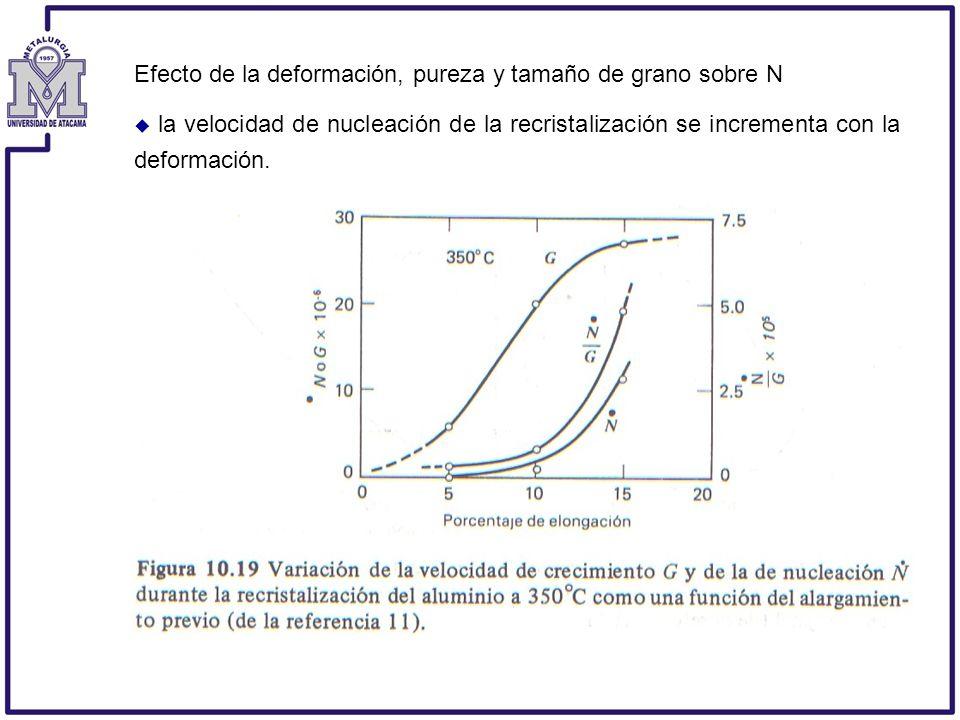 Efecto de la deformación, pureza y tamaño de grano sobre N la velocidad de nucleación de la recristalización se incrementa con la deformación.