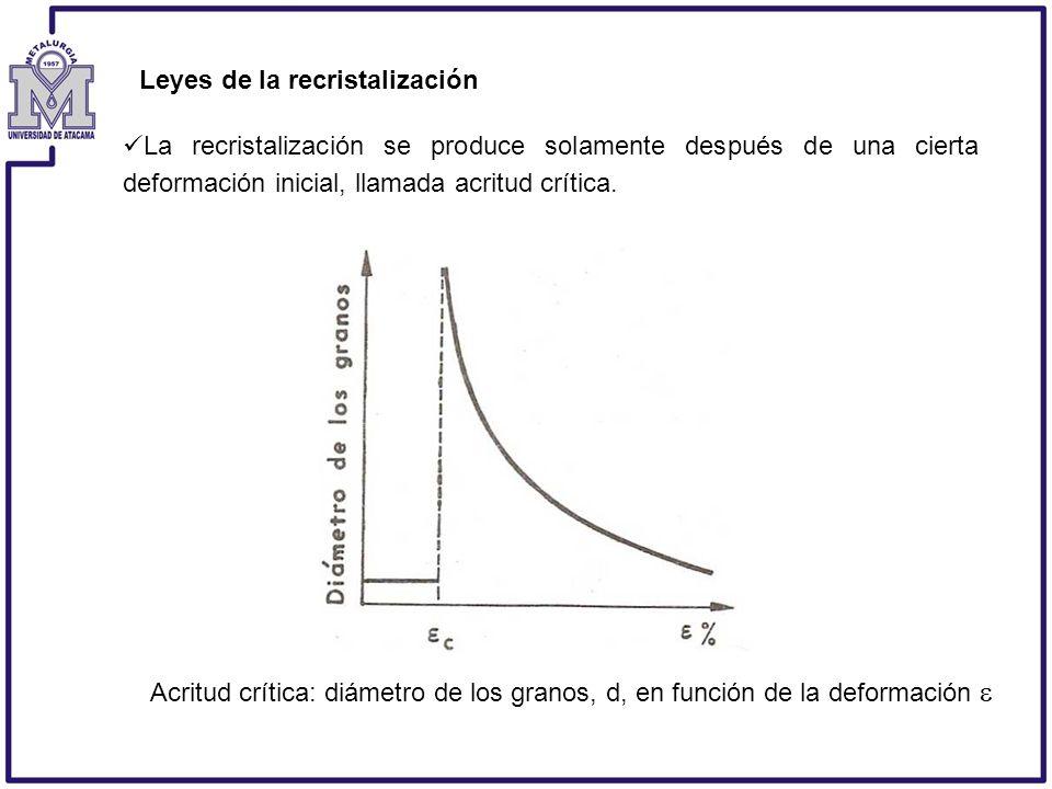 La recristalización se produce solamente después de una cierta deformación inicial, llamada acritud crítica. Acritud crítica: diámetro de los granos,