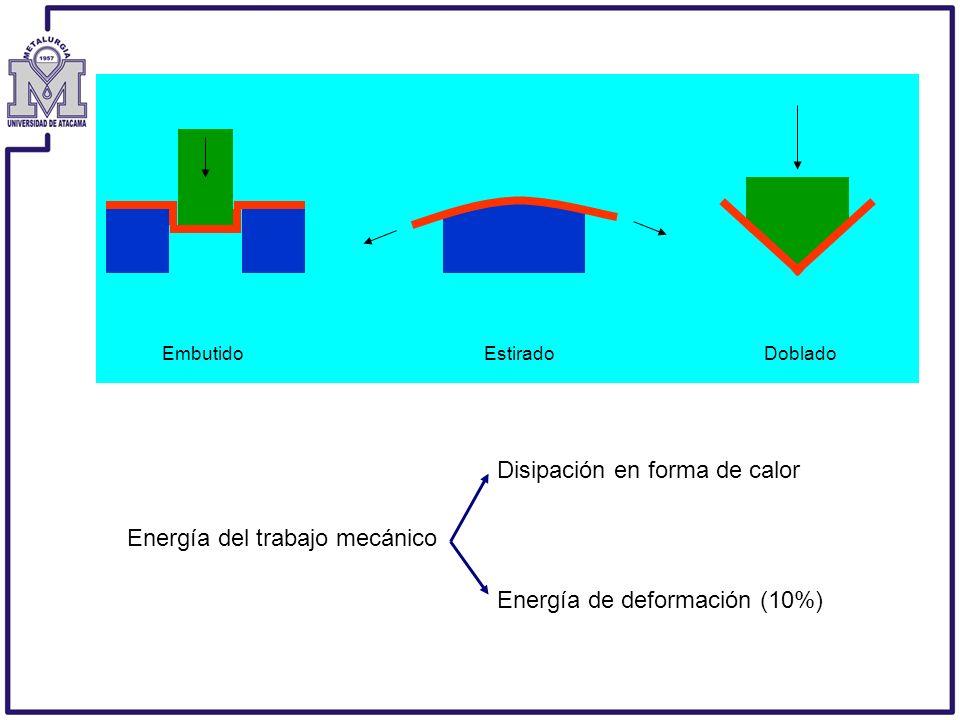 EmbutidoEstiradoDoblado Energía del trabajo mecánico Disipación en forma de calor Energía de deformación (10%)