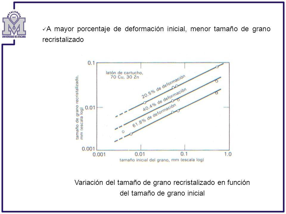 A mayor porcentaje de deformación inicial, menor tamaño de grano recristalizado Variación del tamaño de grano recristalizado en función del tamaño de