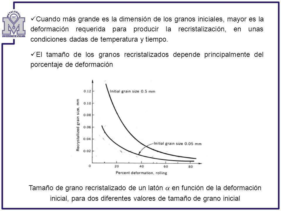 Cuando más grande es la dimensión de los granos iniciales, mayor es la deformación requerida para producir la recristalización, en unas condiciones da