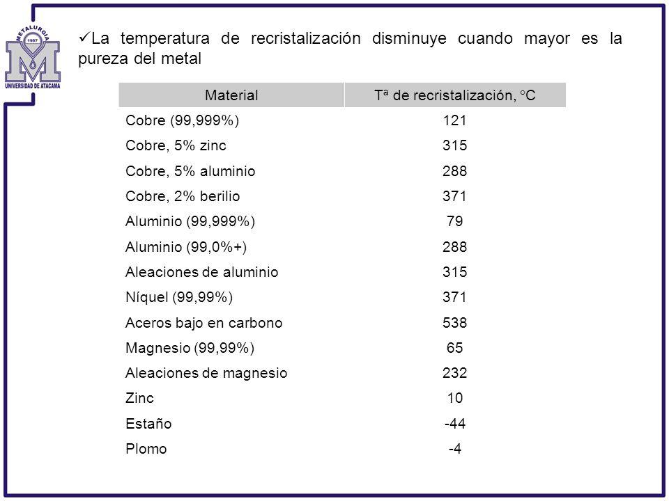 La temperatura de recristalización disminuye cuando mayor es la pureza del metal MaterialTª de recristalización, °C Cobre (99,999%)121 Cobre, 5% zinc3
