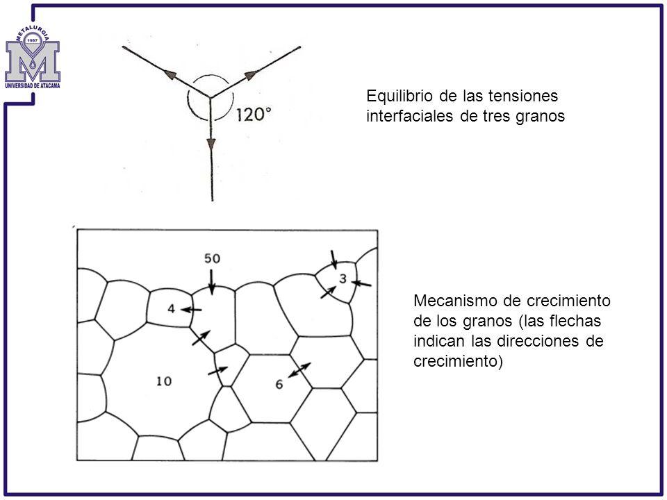 Equilibrio de las tensiones interfaciales de tres granos Mecanismo de crecimiento de los granos (las flechas indican las direcciones de crecimiento)