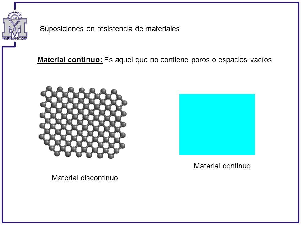 Suposiciones en resistencia de materiales Material continuo: Es aquel que no contiene poros o espacios vacíos Material continuo Material discontinuo