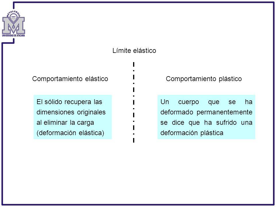 Comportamiento elástico Comportamiento plástico Límite elástico Un cuerpo que se ha deformado permanentemente se dice que ha sufrido una deformación p