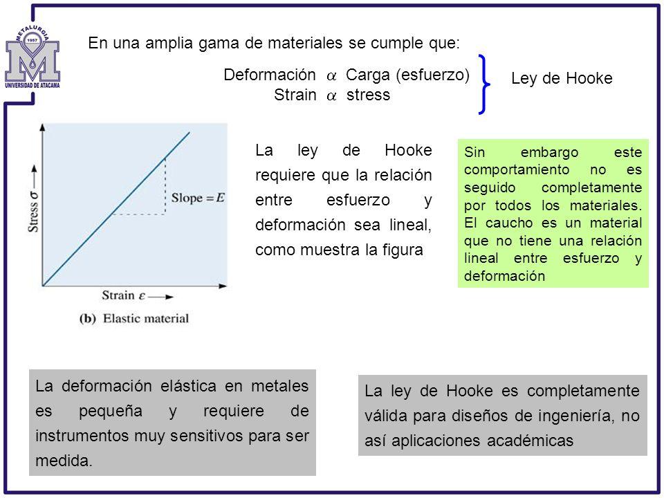En una amplia gama de materiales se cumple que: Deformación Carga (esfuerzo) Strain stress Ley de Hooke La ley de Hooke requiere que la relación entre