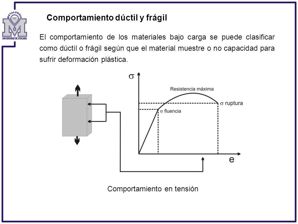 Comportamiento dúctil y frágil Comportamiento en tensión El comportamiento de los materiales bajo carga se puede clasificar como dúctil o frágil según