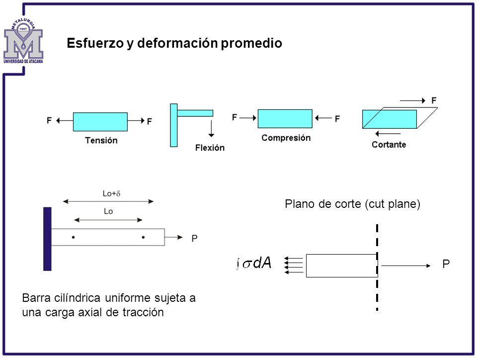 Esfuerzo y deformación promedio Plano de corte (cut plane) Barra cilíndrica uniforme sujeta a una carga axial de tracción P