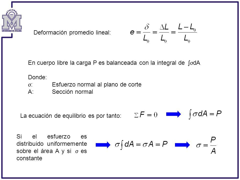 En cuerpo libre la carga P es balanceada con la integral de dA Donde: :Esfuerzo normal al plano de corte A:Sección normal Deformación promedio lineal: