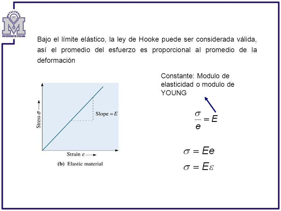 Bajo el límite elástico, la ley de Hooke puede ser considerada válida, así el promedio del esfuerzo es proporcional al promedio de la deformación Cons