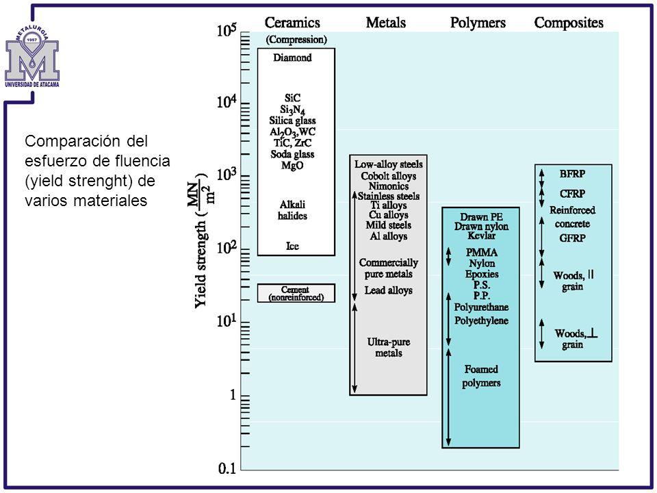 Comparación del esfuerzo de fluencia (yield strenght) de varios materiales