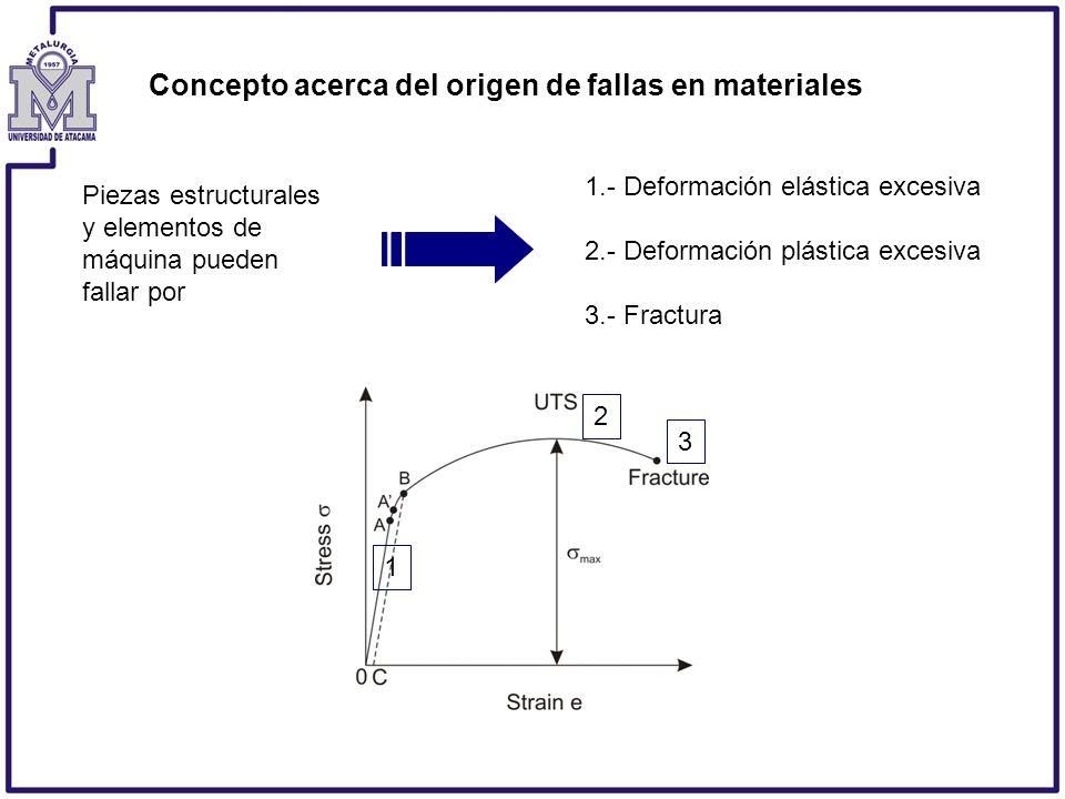 Concepto acerca del origen de fallas en materiales Piezas estructurales y elementos de máquina pueden fallar por 1.- Deformación elástica excesiva 2.-