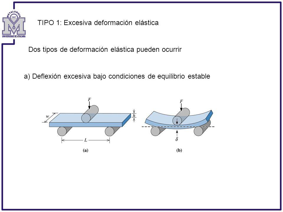 Dos tipos de deformación elástica pueden ocurrir TIPO 1: Excesiva deformación elástica a) Deflexión excesiva bajo condiciones de equilibrio estable