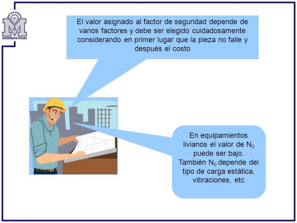 El valor asignado al factor de seguridad depende de varios factores y debe ser elegido cuidadosamente considerando en primer lugar que la pieza no fal