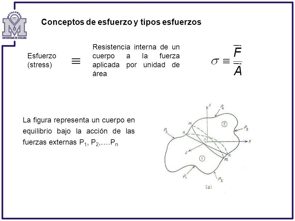 Conceptos de esfuerzo y tipos esfuerzos Esfuerzo (stress) Resistencia interna de un cuerpo a la fuerza aplicada por unidad de área La figura represent