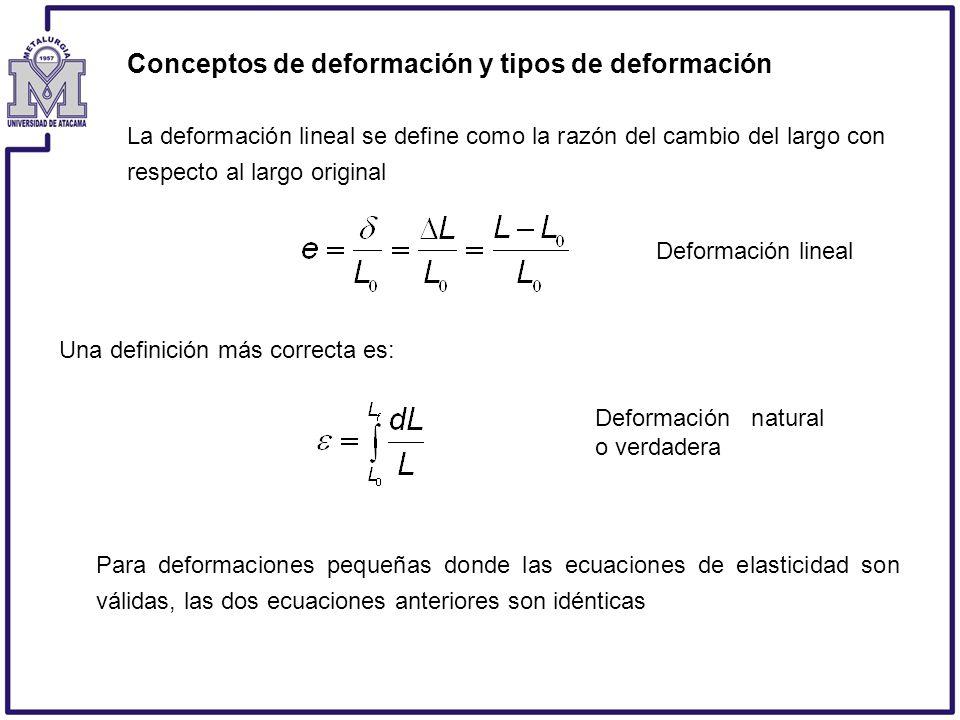 Conceptos de deformación y tipos de deformación La deformación lineal se define como la razón del cambio del largo con respecto al largo original Una