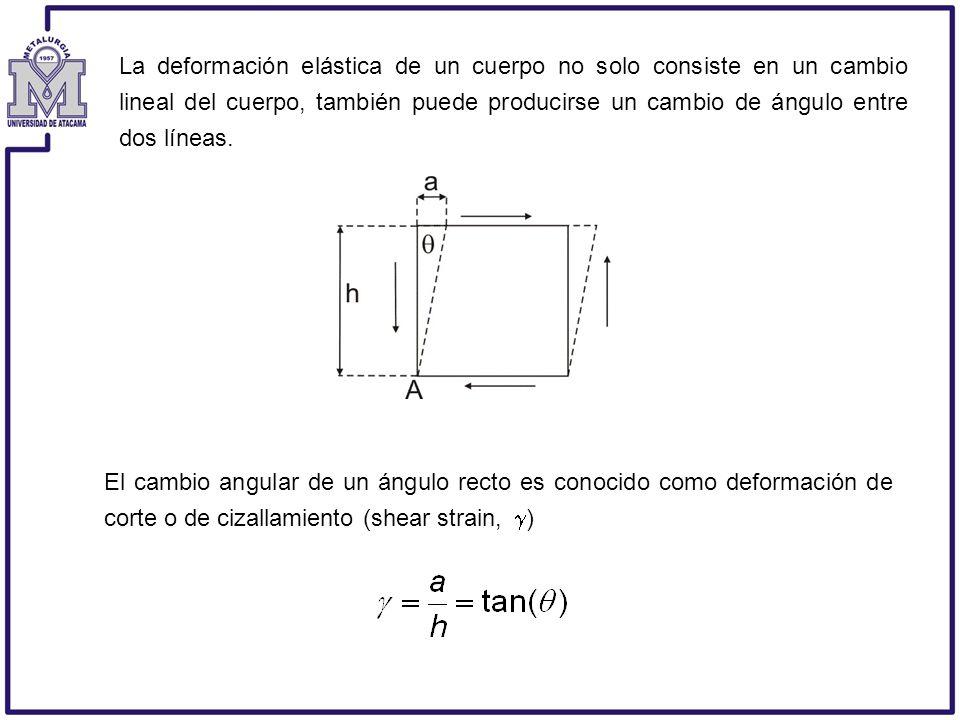 La deformación elástica de un cuerpo no solo consiste en un cambio lineal del cuerpo, también puede producirse un cambio de ángulo entre dos líneas. E