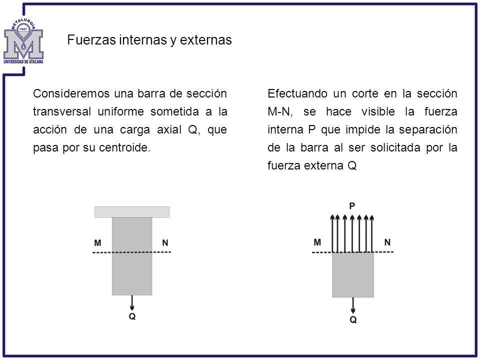 Fuerzas internas y externas Consideremos una barra de sección transversal uniforme sometida a la acción de una carga axial Q, que pasa por su centroid