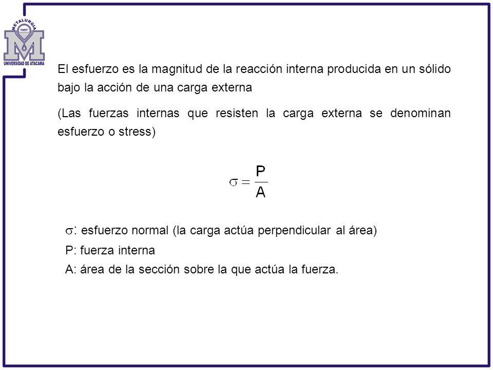 El esfuerzo es la magnitud de la reacción interna producida en un sólido bajo la acción de una carga externa (Las fuerzas internas que resisten la car