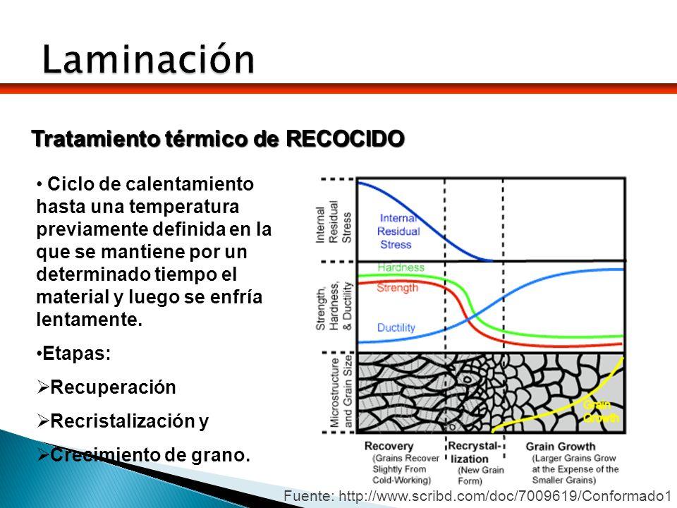 Características de la laminación en caliente No se produce endurecimiento durante la deformación (la cantidad de deformación plástica es casi ilimitada).
