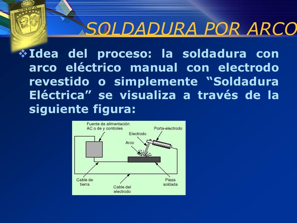 Idea del proceso: la soldadura con arco eléctrico manual con electrodo revestido o simplemente Soldadura Eléctrica se visualiza a través de la siguien