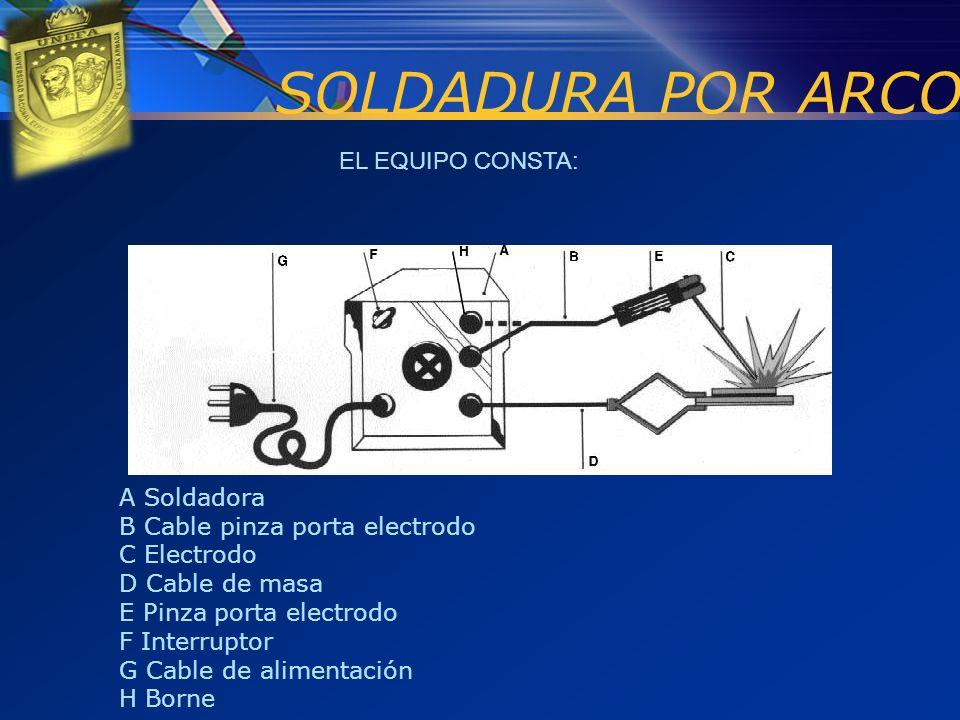 EL EQUIPO CONSTA: SOLDADURA POR ARCO A Soldadora B Cable pinza porta electrodo C Electrodo D Cable de masa E Pinza porta electrodo F Interruptor G Cab