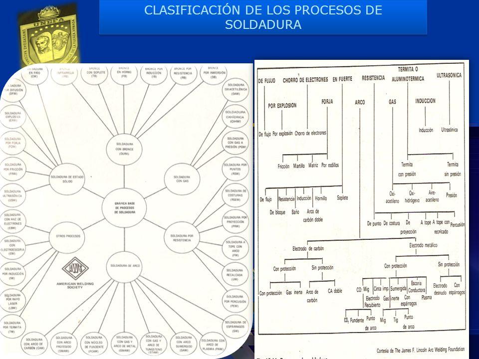 LOGO CLASIFICACIÓN DE LOS PROCESOS DE SOLDADURA