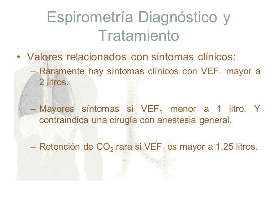 Espirometría Diagnóstico y Tratamiento Valores relacionados con síntomas clínicos: –Raramente hay síntomas clínicos con VEF 1 mayor a 2 litros. –Mayor