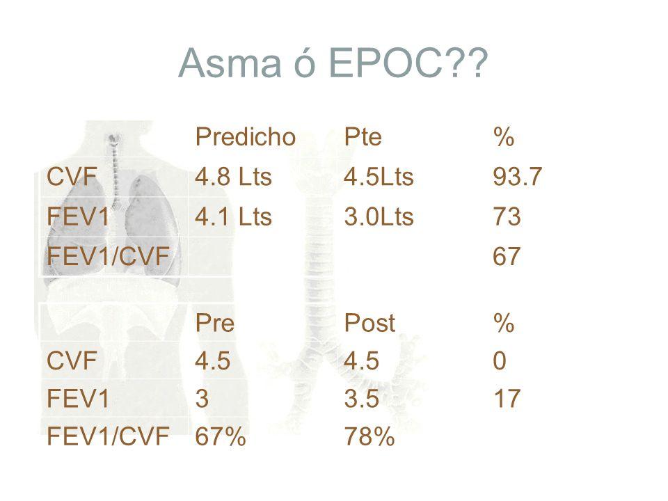 Asma ó EPOC?? PredichoPte% CVF4.8 Lts4.5Lts93.7 FEV14.1 Lts3.0Lts73 FEV1/CVF67 PrePost% CVF4.5 0 FEV133.517 FEV1/CVF67%78%