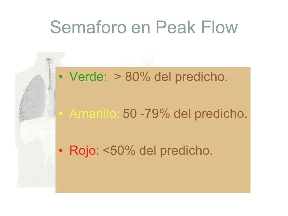 Semaforo en Peak Flow Verde: > 80% del predicho. Amarillo: 50 -79% del predicho. Rojo: <50% del predicho.