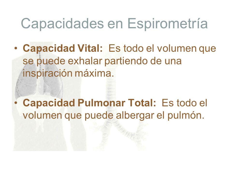 Capacidades en Espirometría Capacidad Vital: Es todo el volumen que se puede exhalar partiendo de una inspiración máxima. Capacidad Pulmonar Total: Es