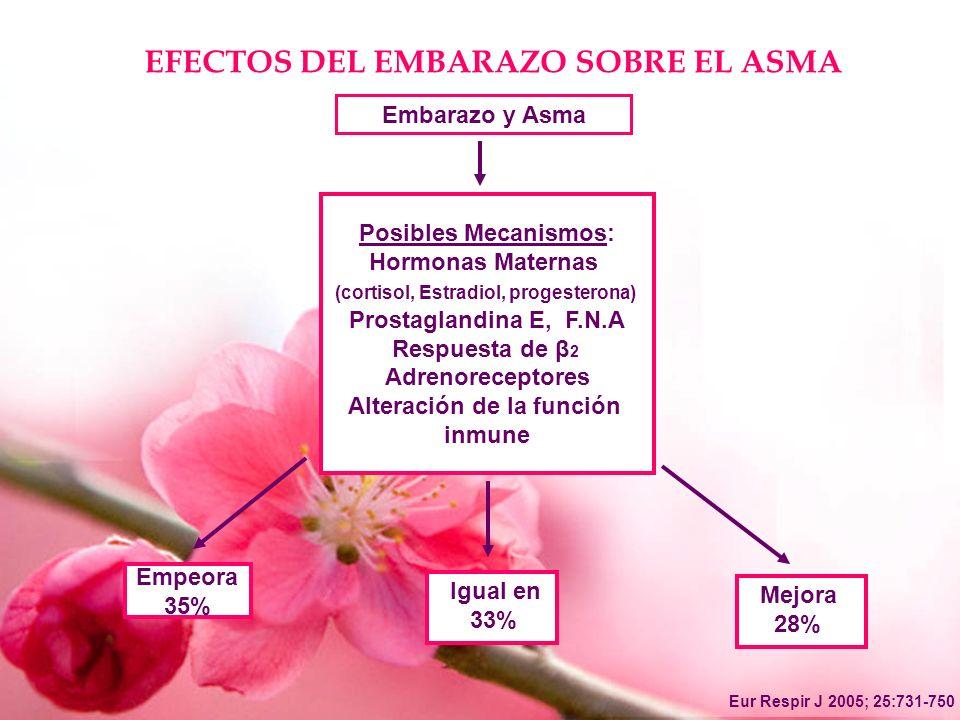 EFECTOS DEL EMBARAZO SOBRE EL ASMA Embarazo y Asma Empeora 35% Igual en 33% Mejora 28% Posibles Mecanismos: Hormonas Maternas (cortisol, Estradiol, pr